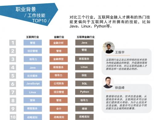 互联网金融行业技能排名.png