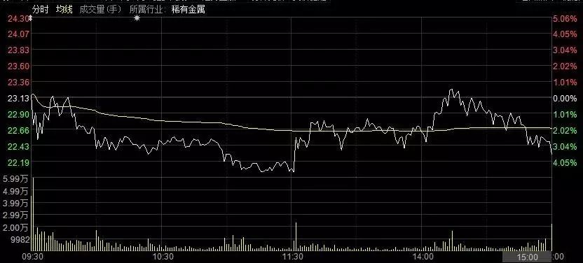西藏矿业今日走势