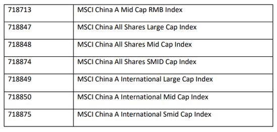 图片来源:MSCI