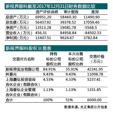 光正集团收购案疑为卖壳铺路 关键数据差异惹争议