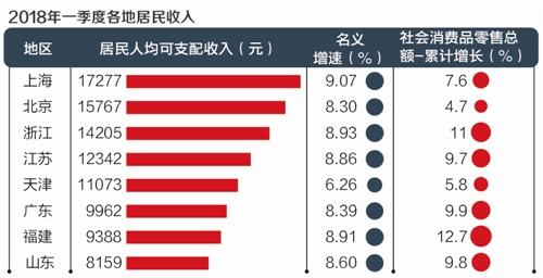 华西村人均收入_河南省2018人均收入