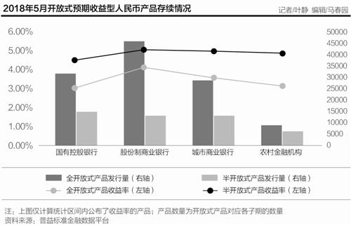 净值型理财产品5月发行量大增7成