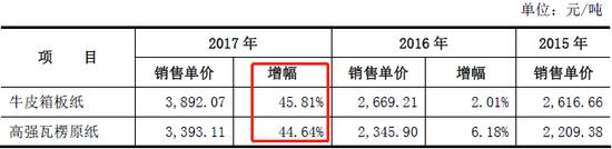 2015-2017主要产品单价