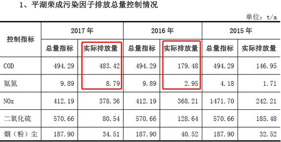 子公司平湖荣成污染物排放量