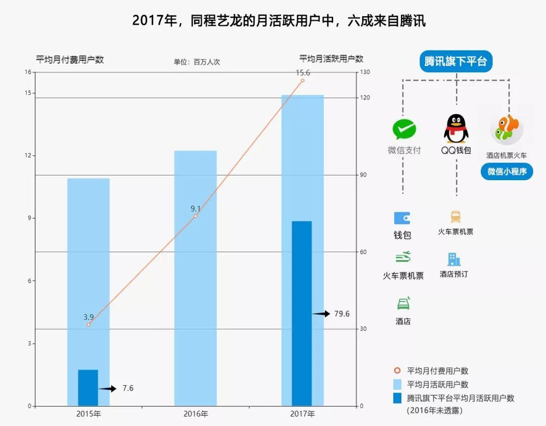 ▲得益于腾讯的流量加持,同城艺龙在2017年首次扭亏为盈。