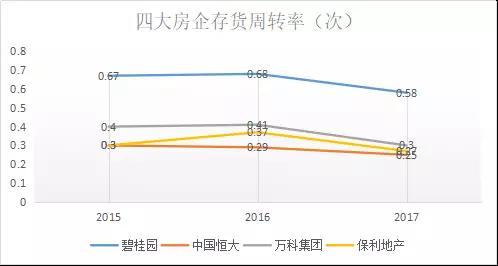 (该图表以2017年年度报表数据计算得出)